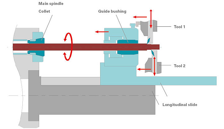 Types Of Lathe Machine Pdf